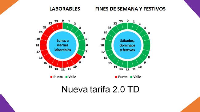 nueva tarifa 2.0 TD